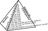Clica en la imatge per veure més gran  Nom:  Esquema_Piramidal.png Vistes: 444 Grandària:  24,6 KB
